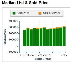 Single Family Homes Median Price 30040 Zip Code Cumming