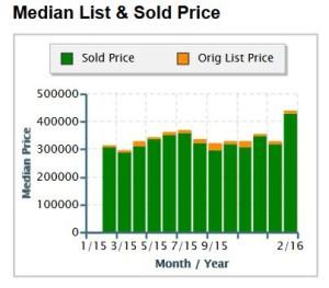 Cumming GA 30041 Single Family Homes Sales 2015+